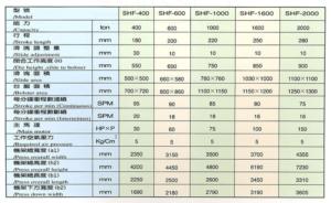 Пресс для горячей штамповки серии SHF