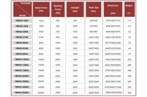 Пресс для тройников и колен YMH32-500A